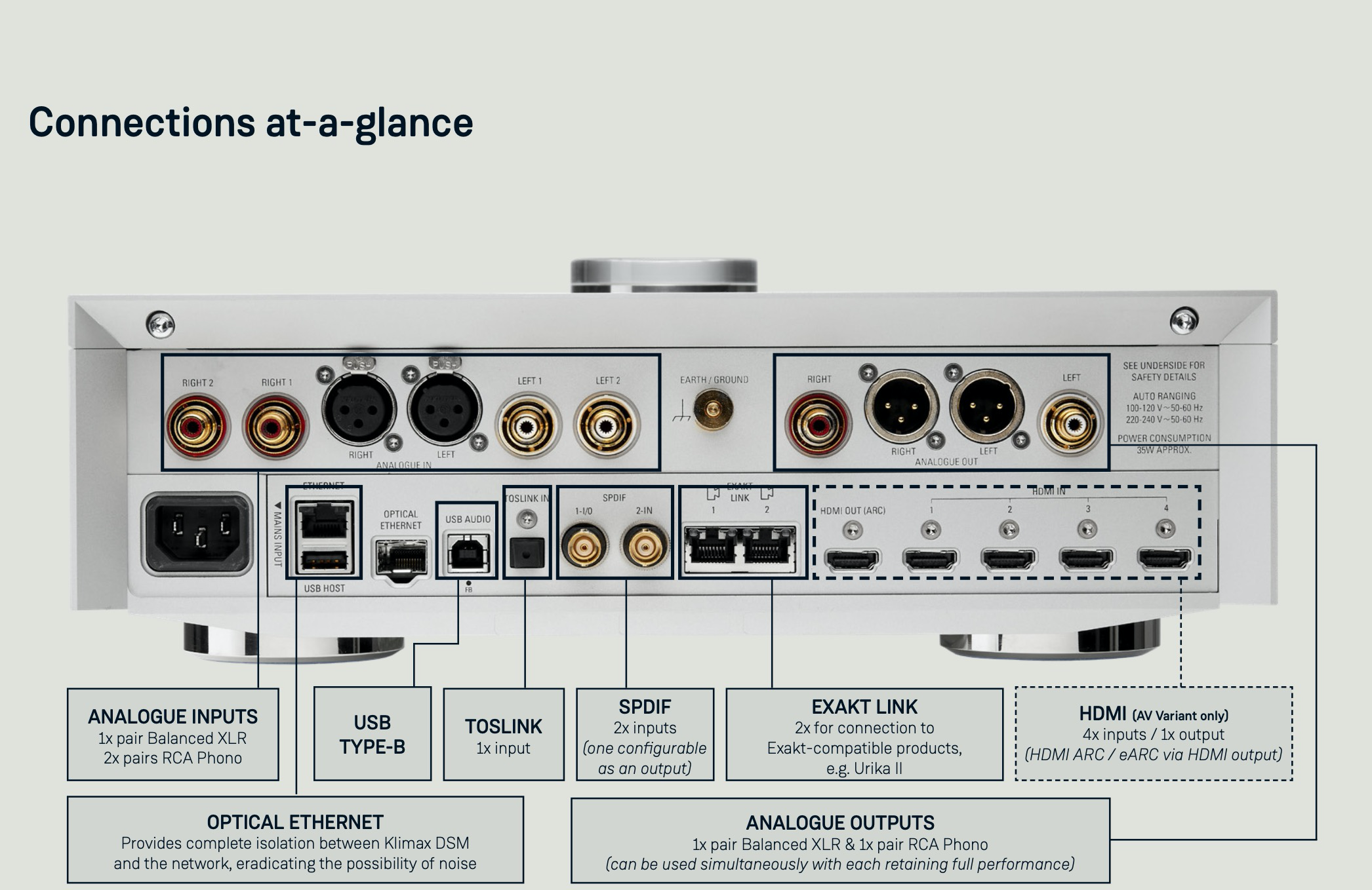Linn Klimax DSM from Basil Audio - connections at a glance